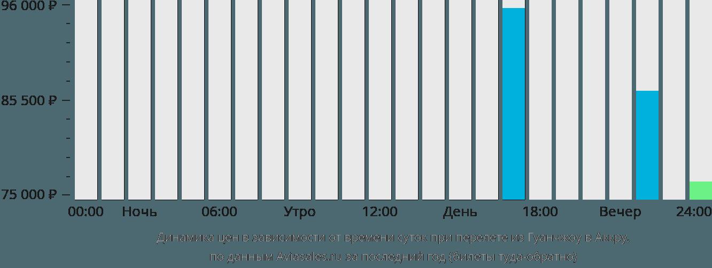 Динамика цен в зависимости от времени вылета из Гуанчжоу в Аккру
