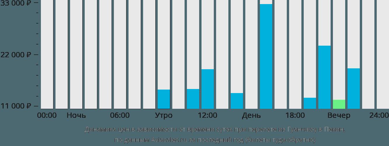Динамика цен в зависимости от времени вылета из Гуанчжоу в Пекин