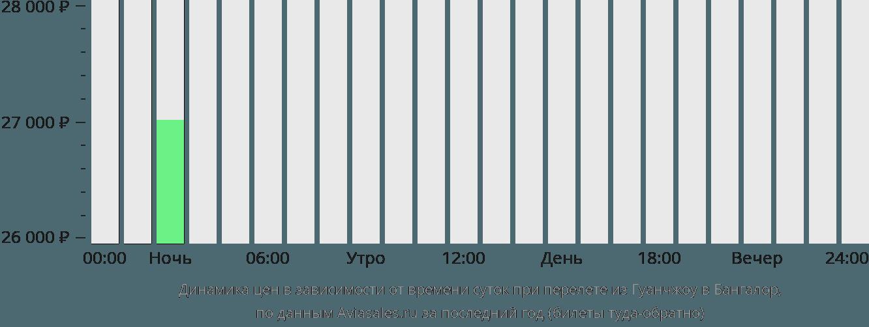 Динамика цен в зависимости от времени вылета из Гуанчжоу в Бангалор