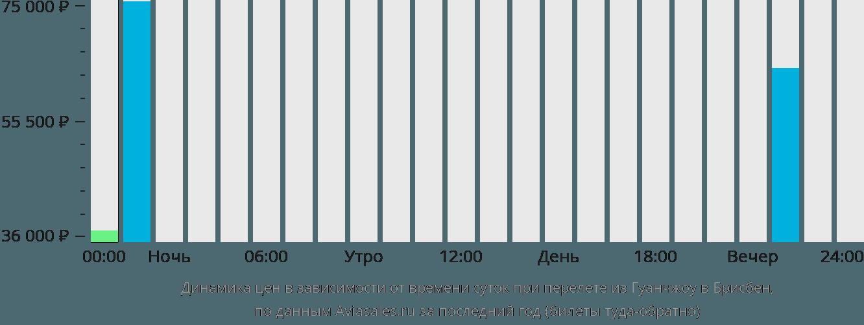 Динамика цен в зависимости от времени вылета из Гуанчжоу в Брисбен