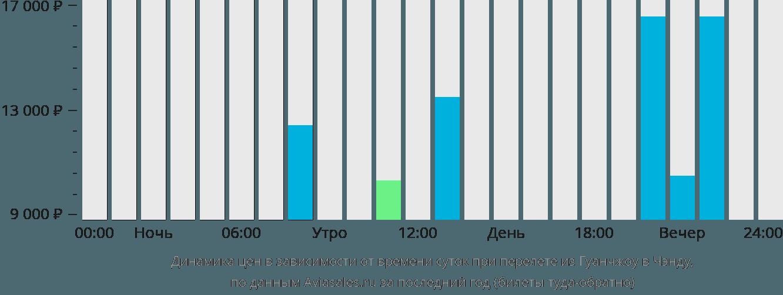 Динамика цен в зависимости от времени вылета из Гуанчжоу в Чэнду