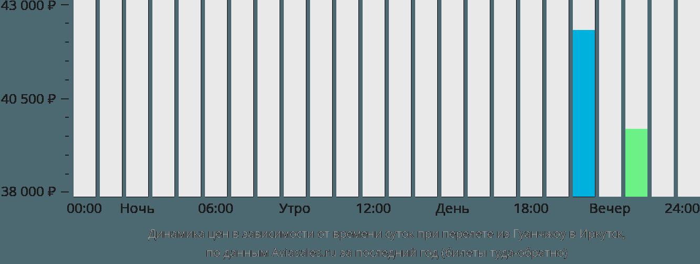 Динамика цен в зависимости от времени вылета из Гуанчжоу в Иркутск