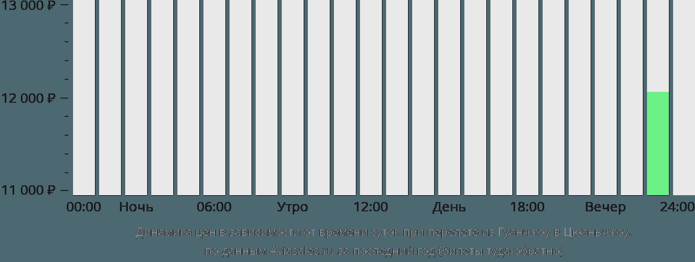 Динамика цен в зависимости от времени вылета из Гуанчжоу в Цюаньчжоу