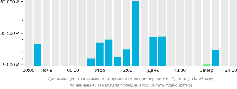 Динамика цен в зависимости от времени вылета из Гуанчжоу в Камбоджу