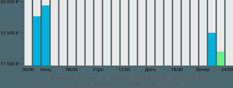 Динамика цен в зависимости от времени вылета из Гуанчжоу в Катиклан