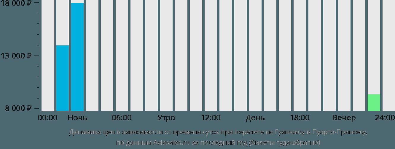 Динамика цен в зависимости от времени вылета из Гуанчжоу в Пуэрто-Принсесу