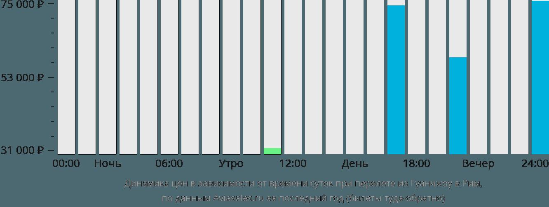 Динамика цен в зависимости от времени вылета из Гуанчжоу в Рим