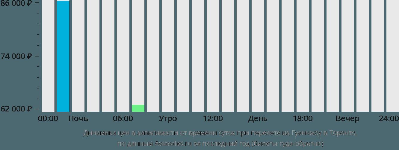 Динамика цен в зависимости от времени вылета из Гуанчжоу в Торонто