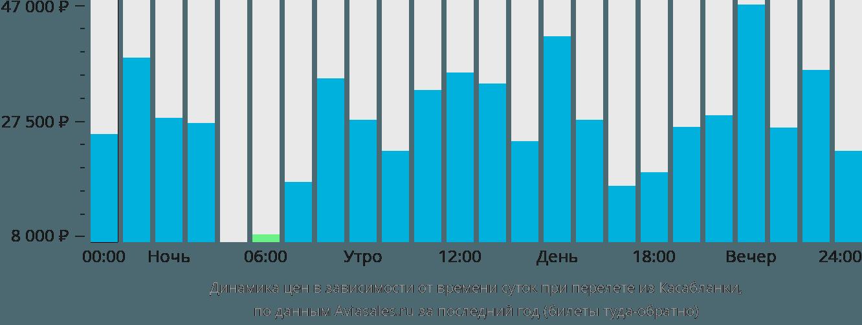 Динамика цен в зависимости от времени вылета из Касабланки