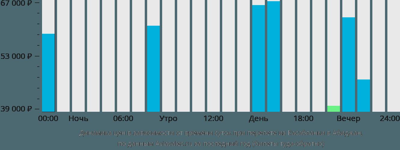 Динамика цен в зависимости от времени вылета из Касабланки в Абиджан