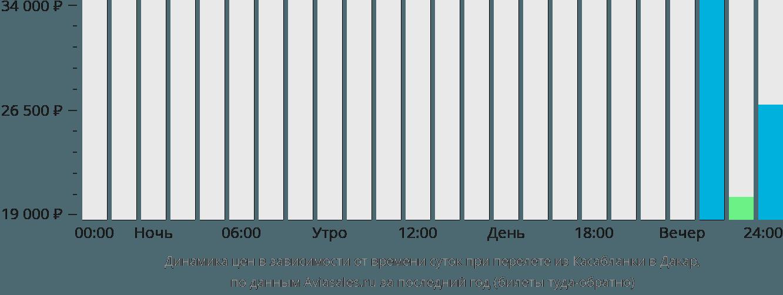 Динамика цен в зависимости от времени вылета из Касабланки в Дакар