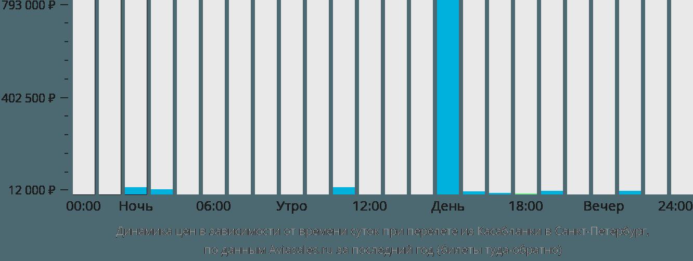 Динамика цен в зависимости от времени вылета из Касабланки в Санкт-Петербург