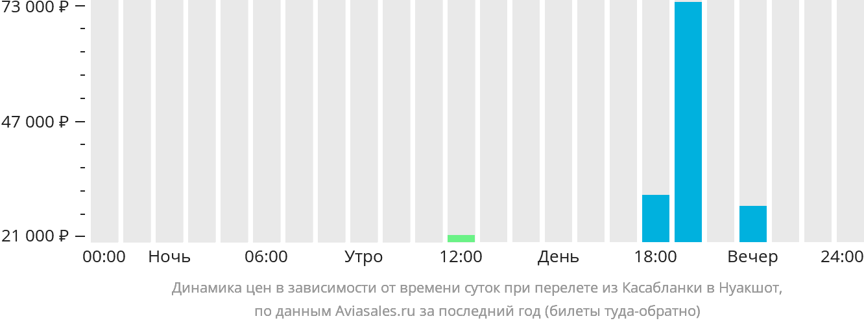 Динамика цен в зависимости от времени вылета из Касабланки в Нуакшот