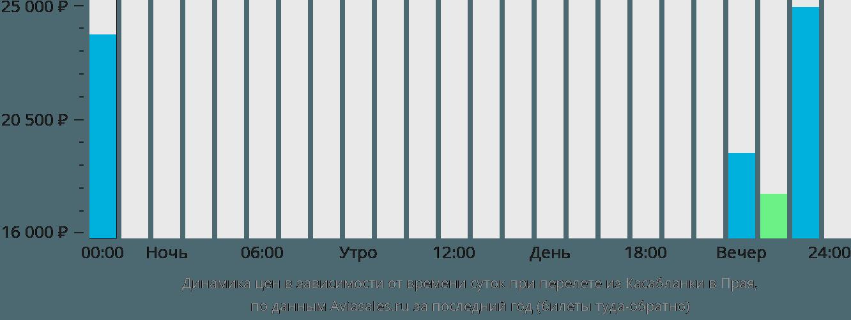 Динамика цен в зависимости от времени вылета из Касабланки в Прая
