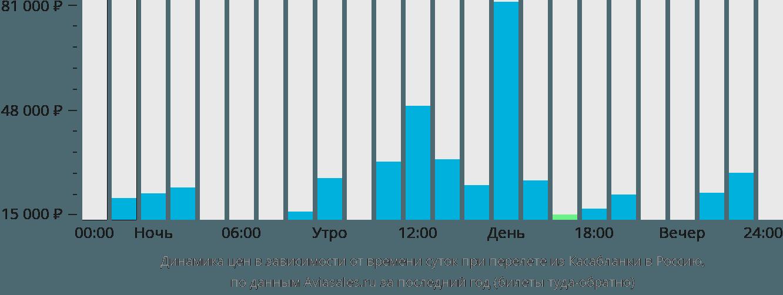 Динамика цен в зависимости от времени вылета из Касабланки в Россию