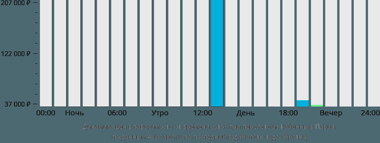 Динамика цен в зависимости от времени вылета из Кайенны в Париж