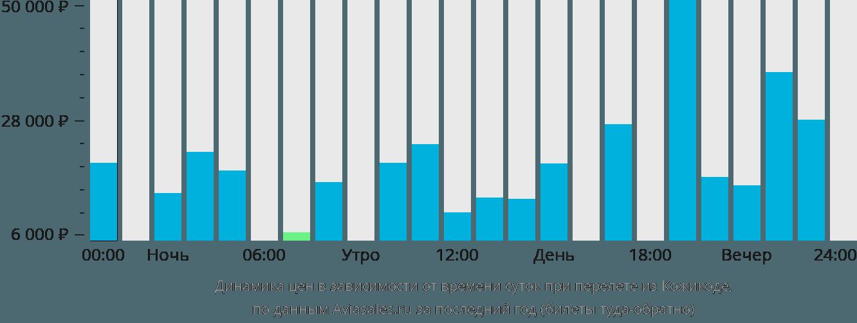 Динамика цен в зависимости от времени вылета из Кожикоде