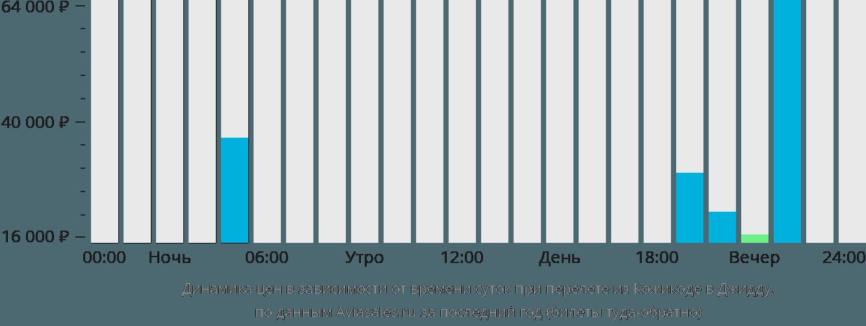 Динамика цен в зависимости от времени вылета из Кожикоде в Джидду