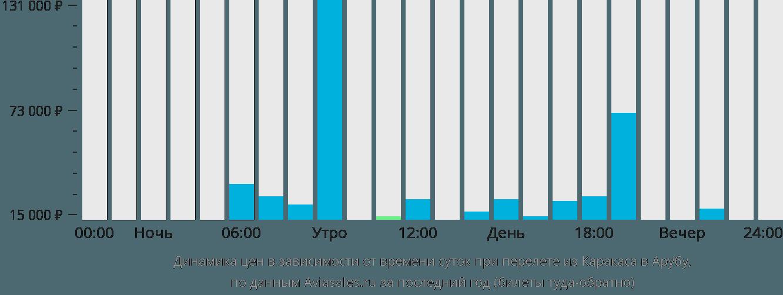 Динамика цен в зависимости от времени вылета из Каракаса в Арубу