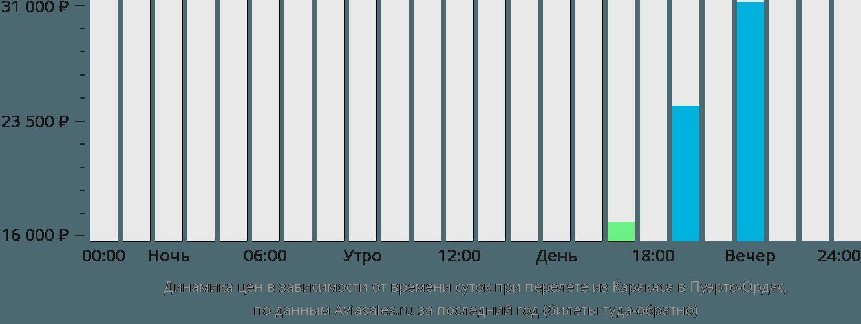 Динамика цен в зависимости от времени вылета из Каракаса в Пуэрто-Ордас