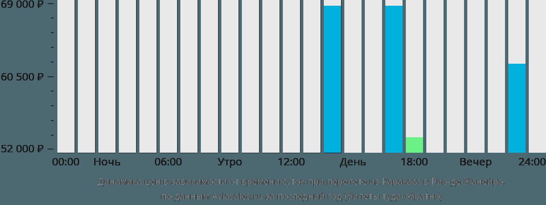 Динамика цен в зависимости от времени вылета из Каракаса в Рио-де-Жанейро