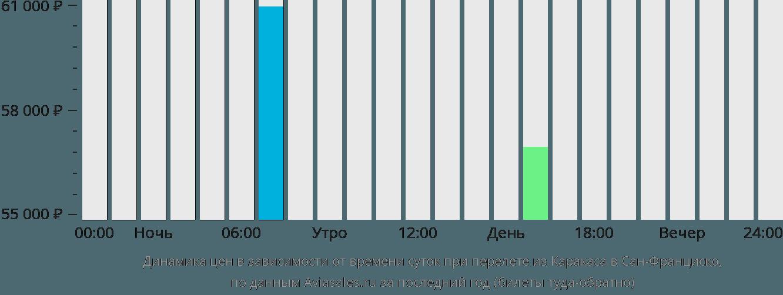 Динамика цен в зависимости от времени вылета из Каракаса в Сан-Франциско