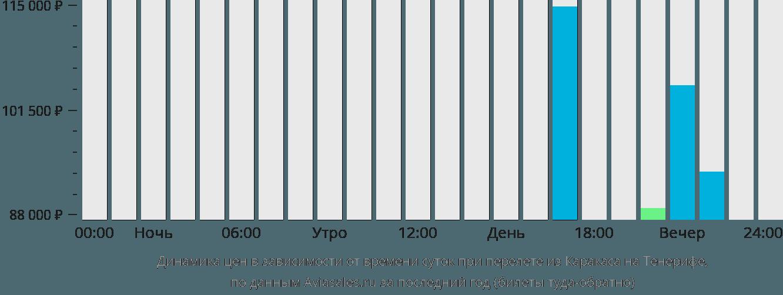 Динамика цен в зависимости от времени вылета из Каракаса на Тенерифе
