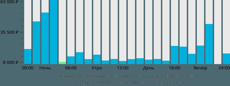 Динамика цен в зависимости от времени вылета из Калькутты