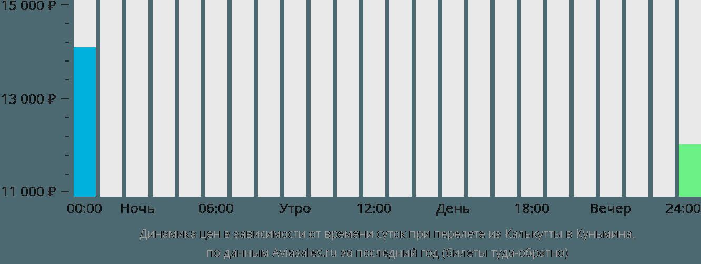 Динамика цен в зависимости от времени вылета из Калькутты в Куньмина