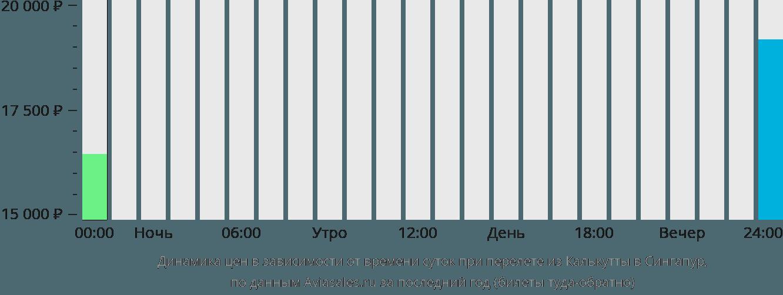 Динамика цен в зависимости от времени вылета из Калькутты в Сингапур