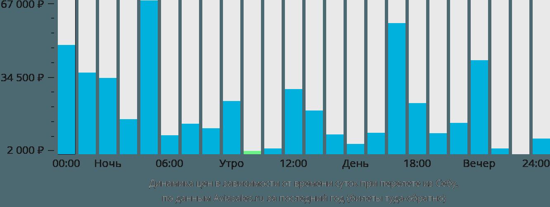 Динамика цен в зависимости от времени вылета из Себу