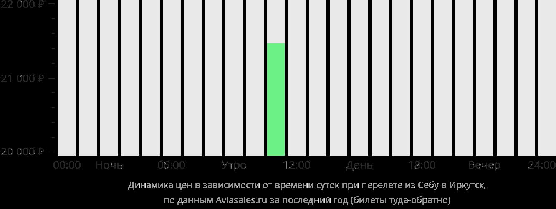 Динамика цен в зависимости от времени вылета из Себу в Иркутск