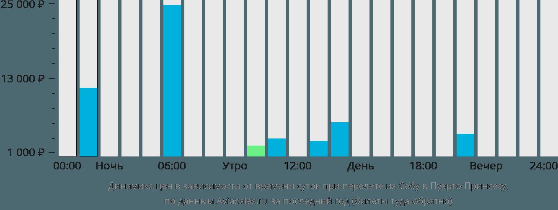 Динамика цен в зависимости от времени вылета из Себу в Пуэрто-Принсесу