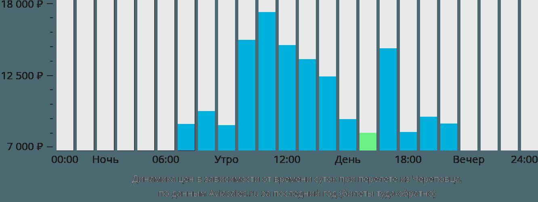 Динамика цен в зависимости от времени вылета из Череповца