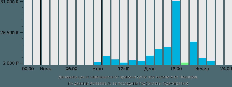 Динамика цен в зависимости от времени вылета из Чианграя