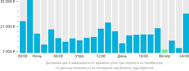 Динамика цен в зависимости от времени вылета из Челябинска