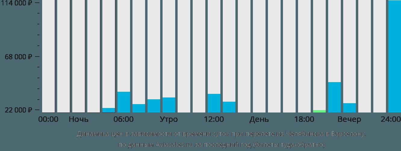 Динамика цен в зависимости от времени вылета из Челябинска в Барселону