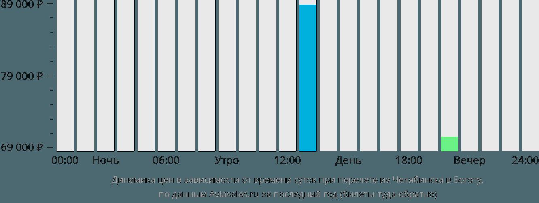 Динамика цен в зависимости от времени вылета из Челябинска в Боготу