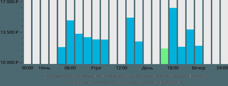 Динамика цен в зависимости от времени вылета из Челябинска в Беларусь