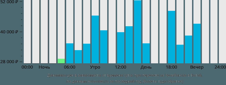 Динамика цен в зависимости от времени вылета из Челябинска в Китай