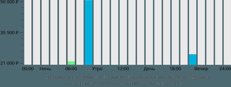 Динамика цен в зависимости от времени вылета из Челябинска в Даламан