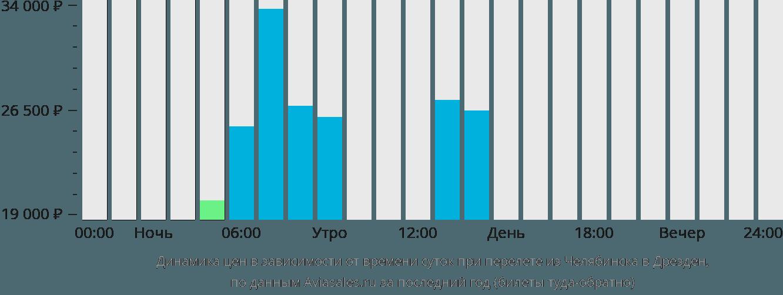 Динамика цен в зависимости от времени вылета из Челябинска в Дрезден