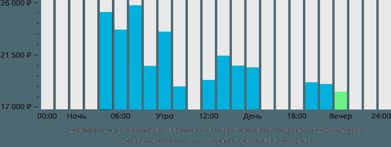 Динамика цен в зависимости от времени вылета из Челябинска в Дюссельдорф
