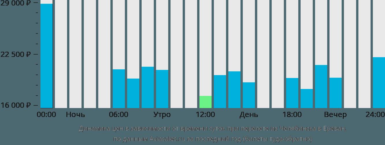 Динамика цен в зависимости от времени вылета из Челябинска в Ереван