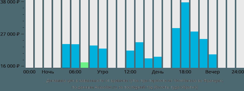 Динамика цен в зависимости от времени вылета из Челябинска во Францию