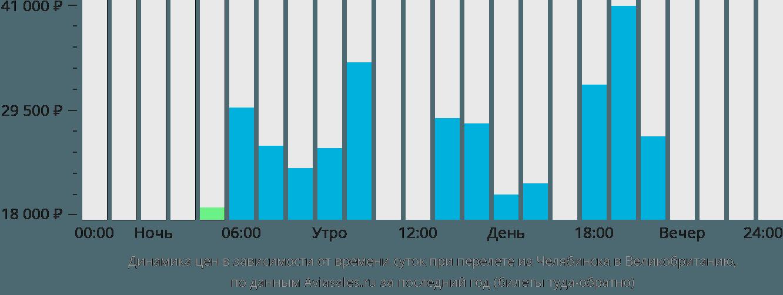 Динамика цен в зависимости от времени вылета из Челябинска в Великобританию