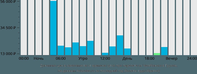Динамика цен в зависимости от времени вылета из Челябинска в Грузию