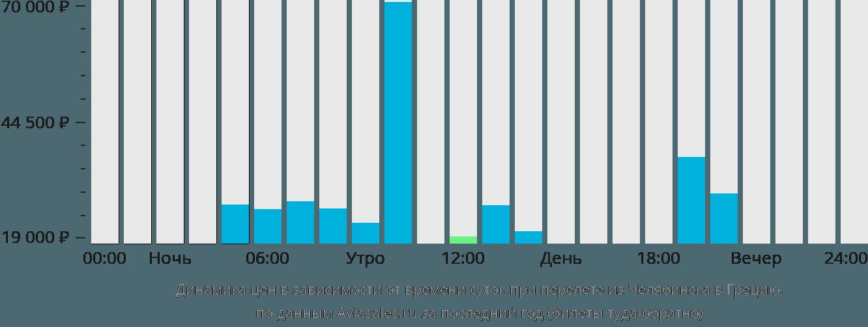 Динамика цен в зависимости от времени вылета из Челябинска в Грецию