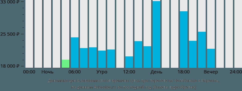 Динамика цен в зависимости от времени вылета из Челябинска в Израиль