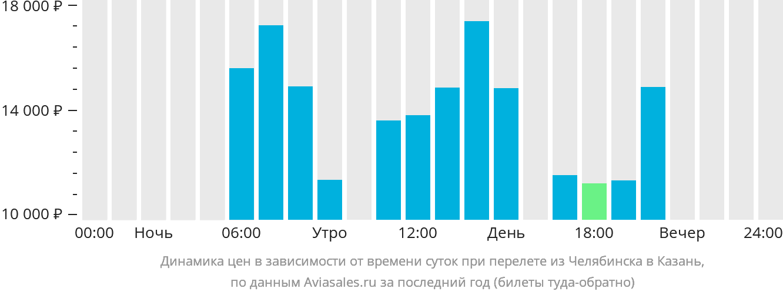 Динамика цен в зависимости от времени вылета из Челябинска в Казань